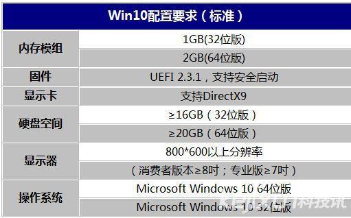 Win10配置要求 Win10最低要求